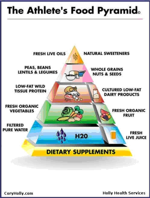 an athletes diet All kids need to eat balanced meals and have a healthy diet but should that balance change for kids who play on a sports team or work out.